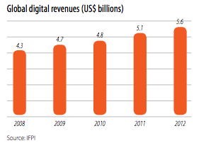 Revenue from digital sales, 2008-2012, from the IFPI report IFPI Digital Music Report 2013.