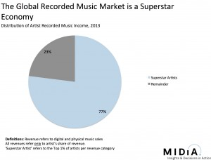 Graph showing distribution of income between established and emerging artists. From the post linked to above.